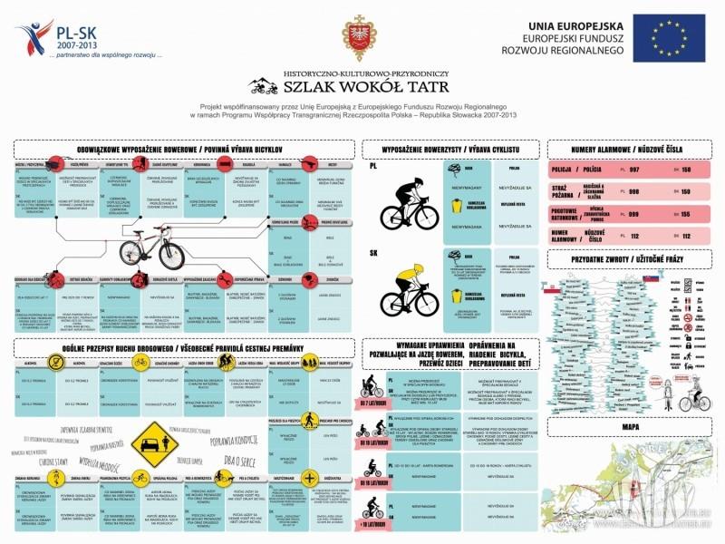 Polskie i słowackie przepisy dotyczące rowerzystów